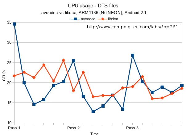 DTS files CPU usage comparison: avcodec vs libdca