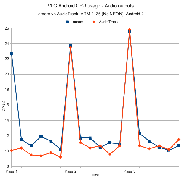 amem audio output vs Android AudioTrack