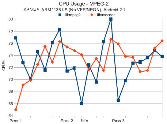 libmpeg2 vs avcodec - ARMv6