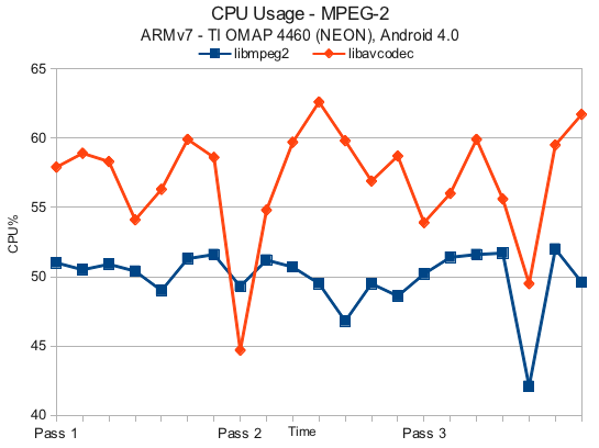 libmpeg2 vs avcodec - ARMv7