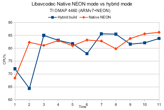 Libavcodec Native NEON mode vs hybrid mode
