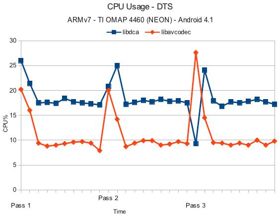 Android DTS benchmark - libavcodec vs libdca at Compdigitec Labs
